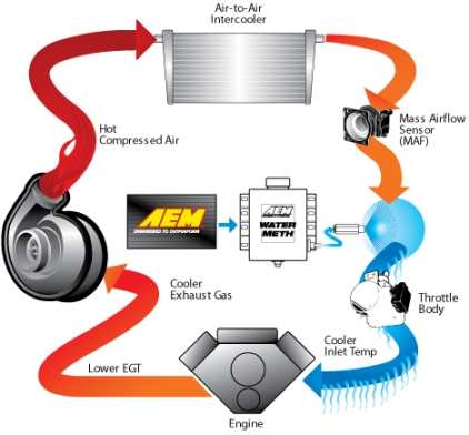 AEM New Air Intakes  Intercoolers  Water Methanol Injection   Infinity Stand Alone ECU