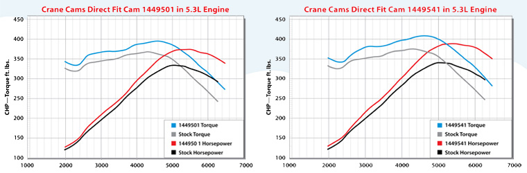 Crane Cams Direct fit Cams for LS Stock OE Valve Trains 4 8L