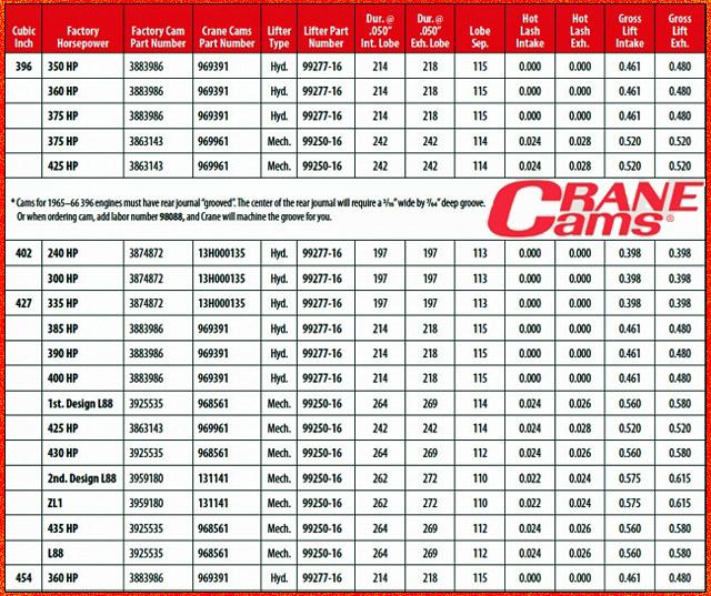 Crane Cams Compares 3 LS3 Cams (2019371, 2019381, 2019391