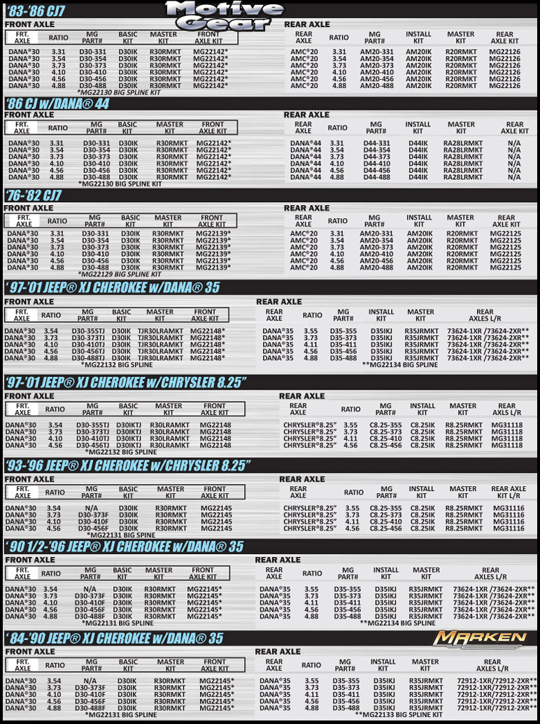 Motive Gear Jeep Axle and Differential Chart with Gear Ratios